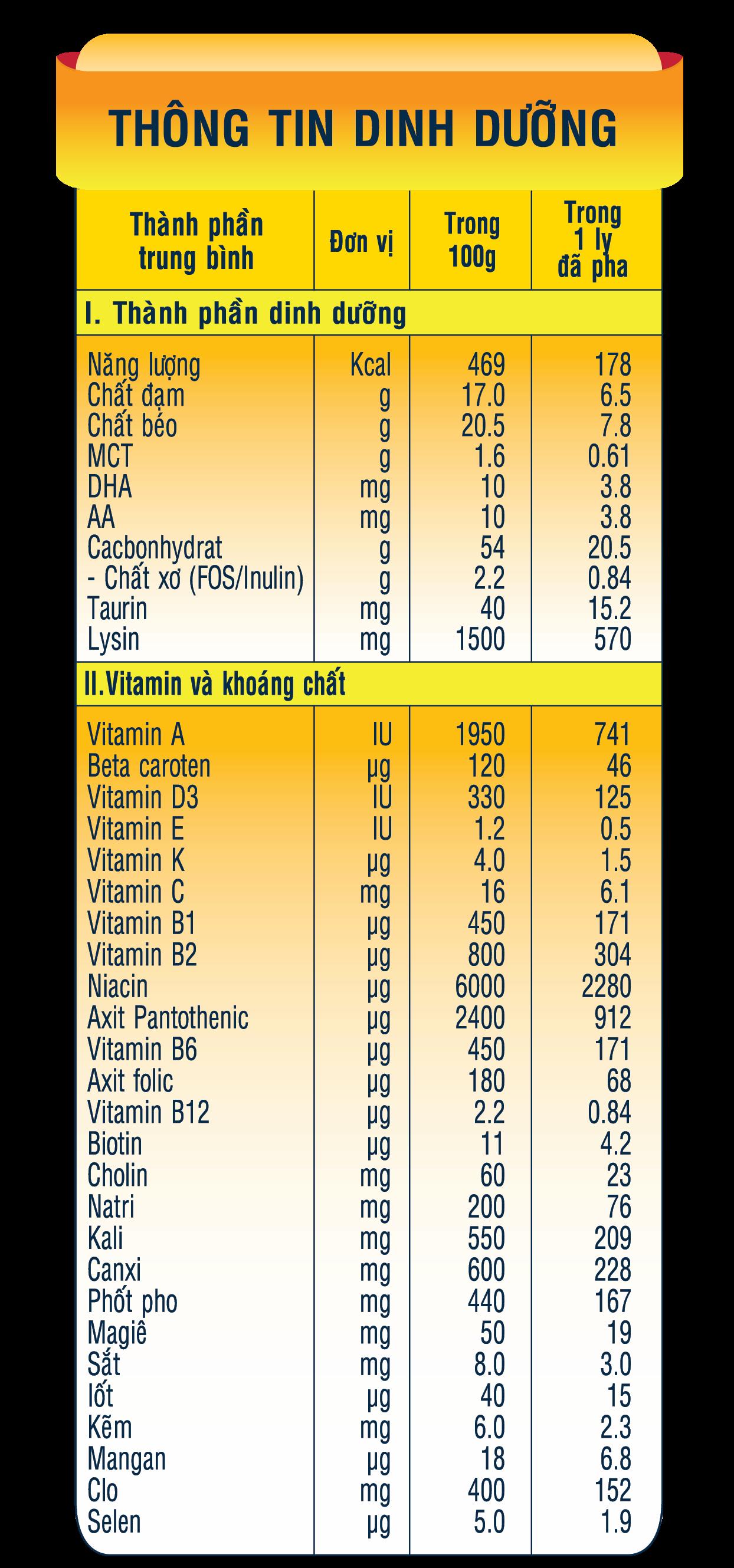 Giá trị dinh dưỡng với hàm lượng cao của sản phẩm