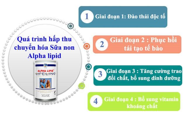 Tác hại khi uống sữa non Alpha Lipid không đúng cách